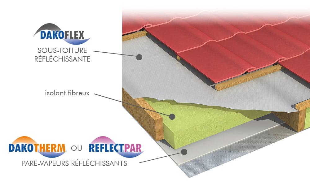 ReflectPar pare-vapeur réfléchissant en aluminium pour toiture