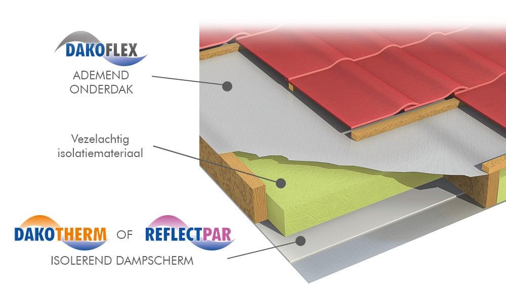 ReflectPar Reflecterend aluminium dampscherm