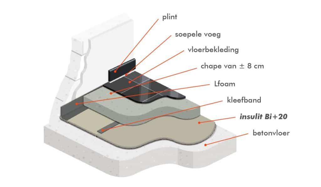 insulit Bi+20 akoestische en thermische onderlaag