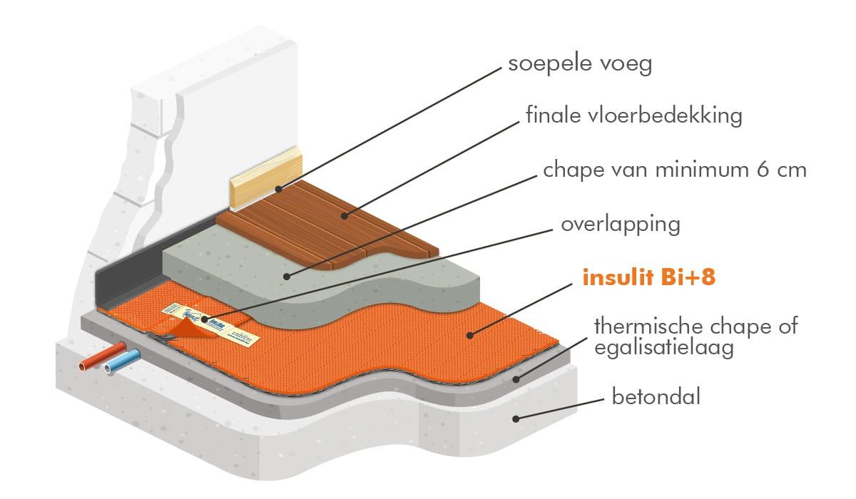akoestische oplossing tussen verdiepingen