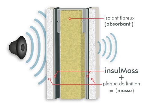insulMass gamme de masses lourdes acoustiques mince et souple pour isoler les cloisons