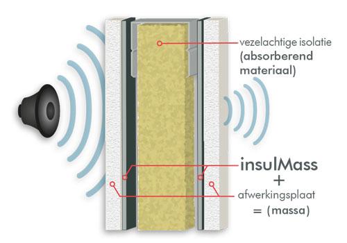 akoestische zware massa voor de isolatie van muren en wanden