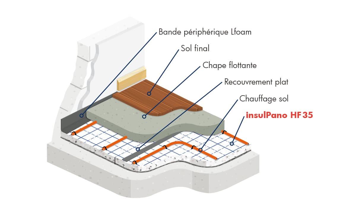 insulPano HF 35 panneau acoustique et thermique pour chauffage sol