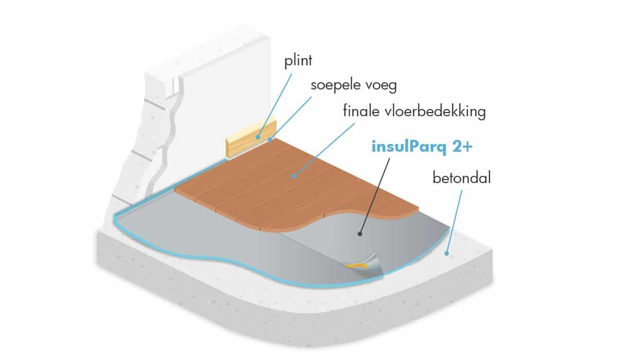 insulParq 2+ doeltreffende akoestische onderlaag voor parket