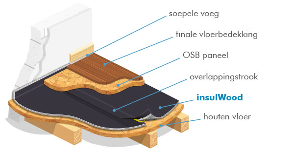 insulWood de akoestische onderlaag voor houten vloeren