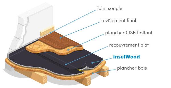 insulwood isolation phonique pour plancher bois