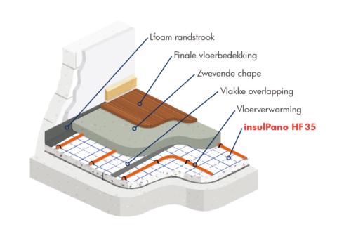 insulPano HF 35 akoestische en thermische paneel voor vloerverwarming